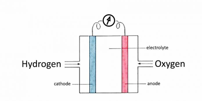 How to make a hydrogen fuel cell, the real one